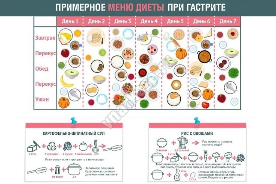 Диета при изжоги правильное питание